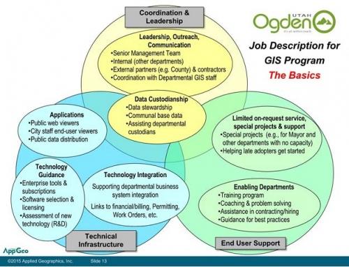 City of Ogden, UT Geospatial Strategic Plan