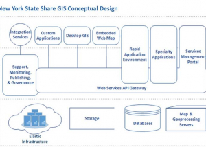 NYS Share GIS Concept Diagram
