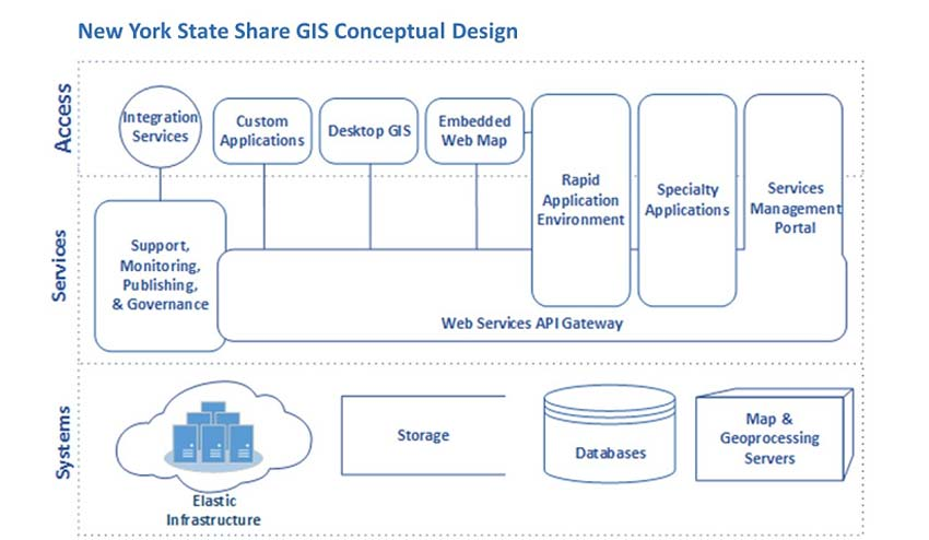 new york state strategic plan for statewide share gis