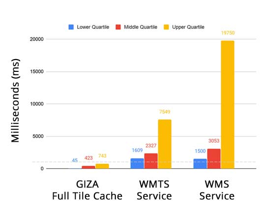 Imagery Service Response Times Comparison chart